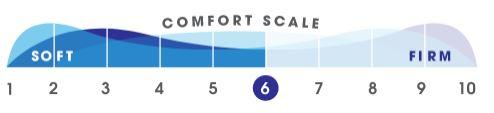 Comfort Scale - Medium